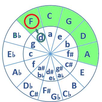 círculo de quintas - pentatónica menor de Re
