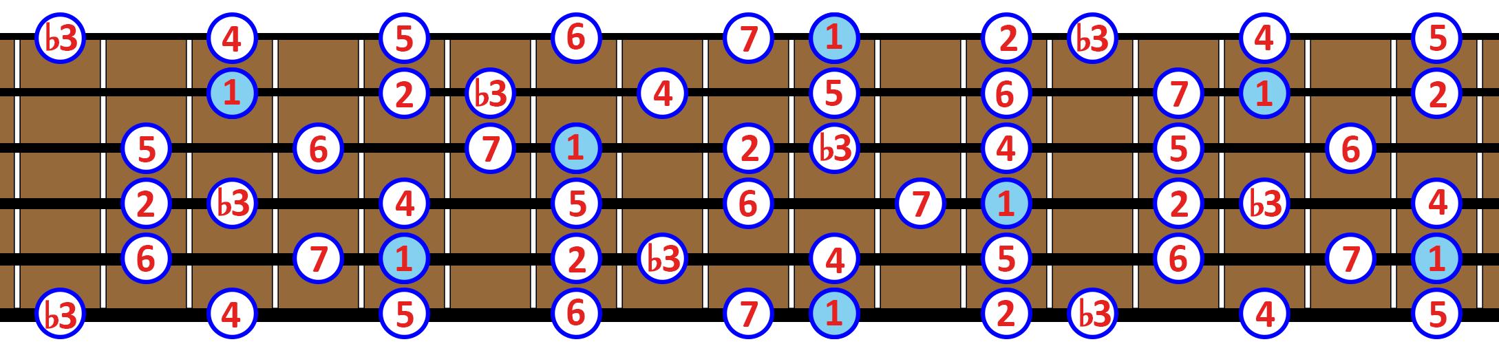 escala menor melódica
