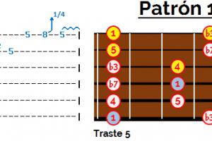licks de blues T bone wallker patrón 1 pentatónica menor de La