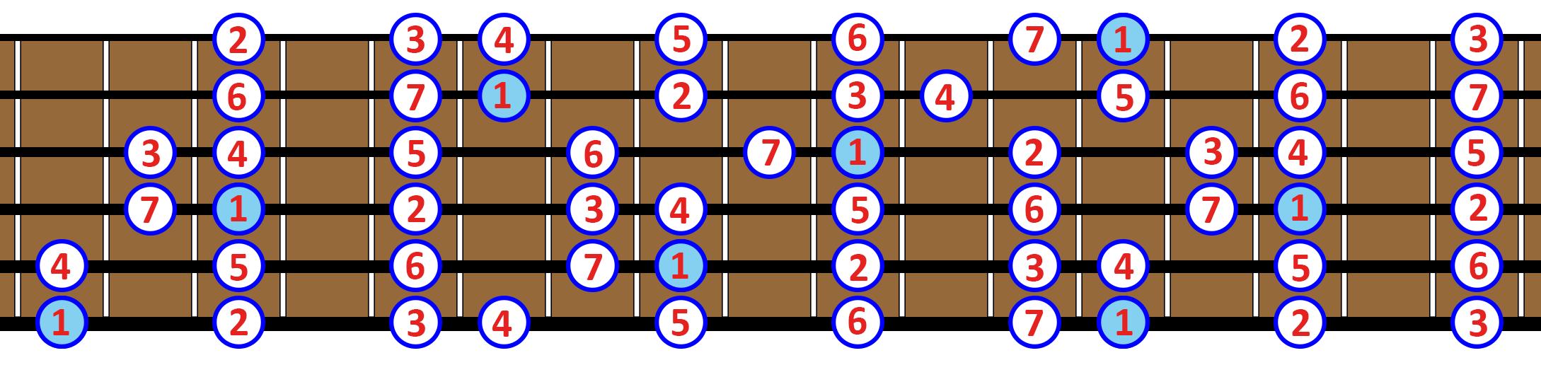 escala mayor guitarra diapason
