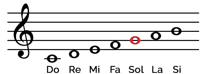 como interpretar la clave de sol en una partitura