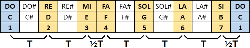 fórmula escala de Do mayor