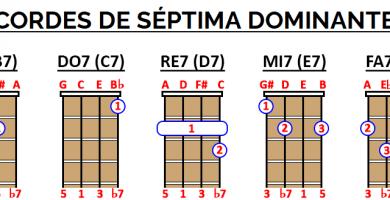 Acordes de séptima dominantes ukelele