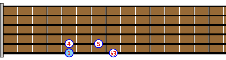 Escalas pentatónicas guitarra PDF (1)