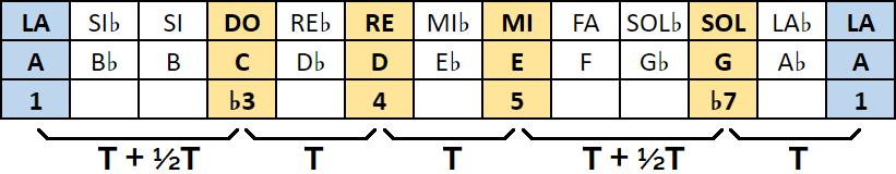 fórmula escala pentatónica menor de la